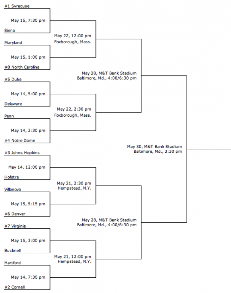 NCAA Division 1 Men's Lacrosse 2011 Brackets