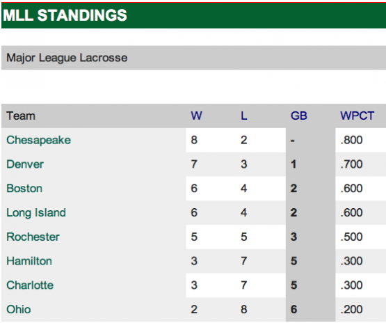mll standings july 2012