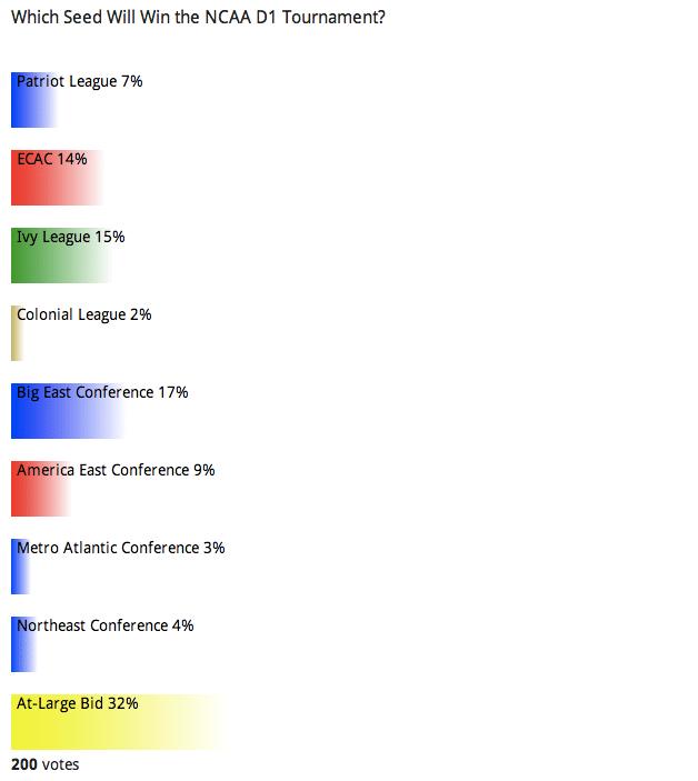 Reader Poll: Winning Conference