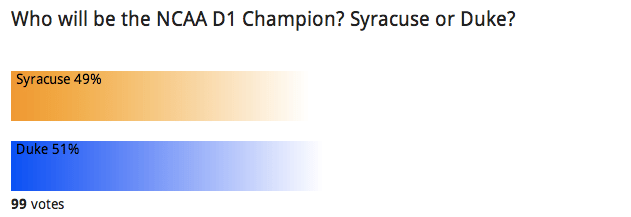Reader Poll: D1 Champs