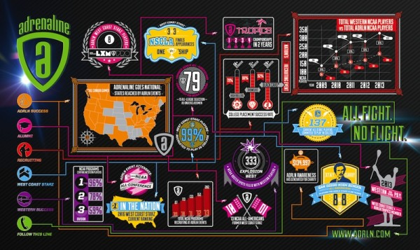 2013 Adrenaline Lacrosse Statistics