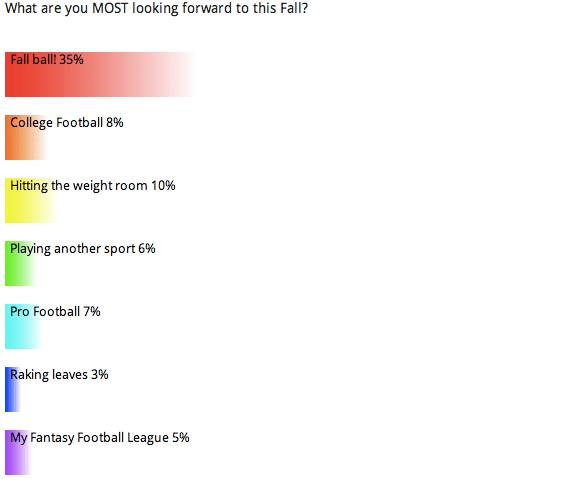 Reader Poll: Fall
