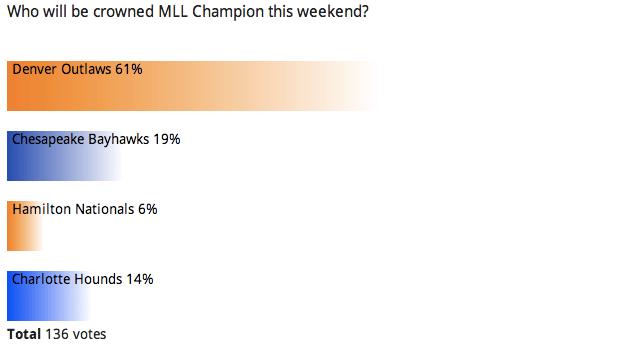 Reader Poll: MLL Championships