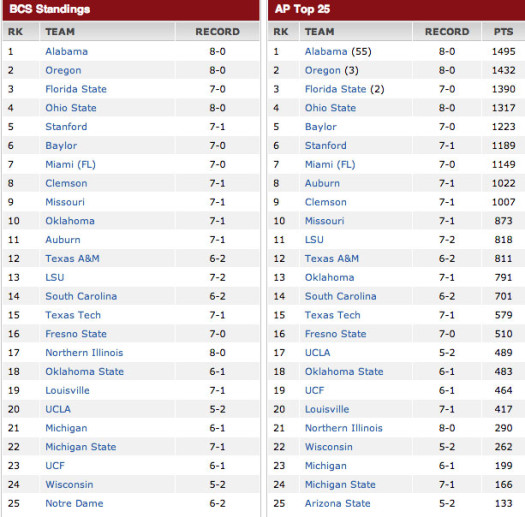 BCS NCAA Football Top 25