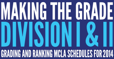 Making the grade mcla scheduling ranking