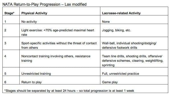 nata concussion chart for lacrosse