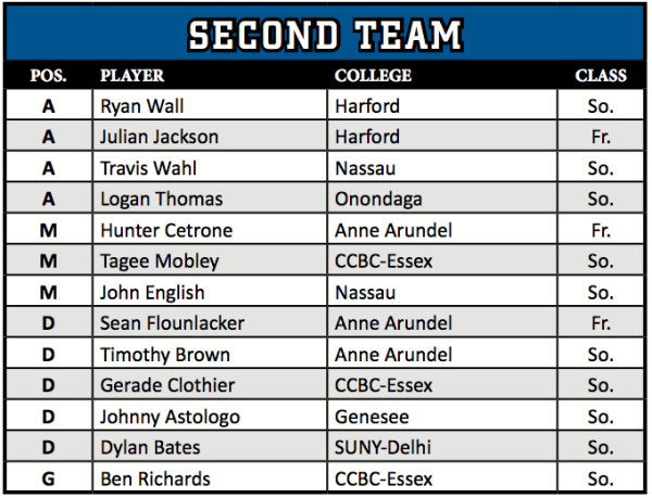 njcaa 2014 lacrosse all americans 2nd team