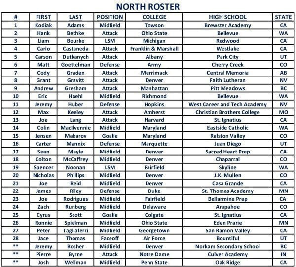 ADRLN All-american game 2014 North Roster